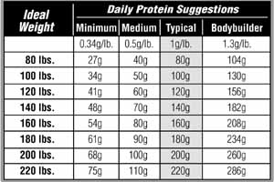 proteinchart1